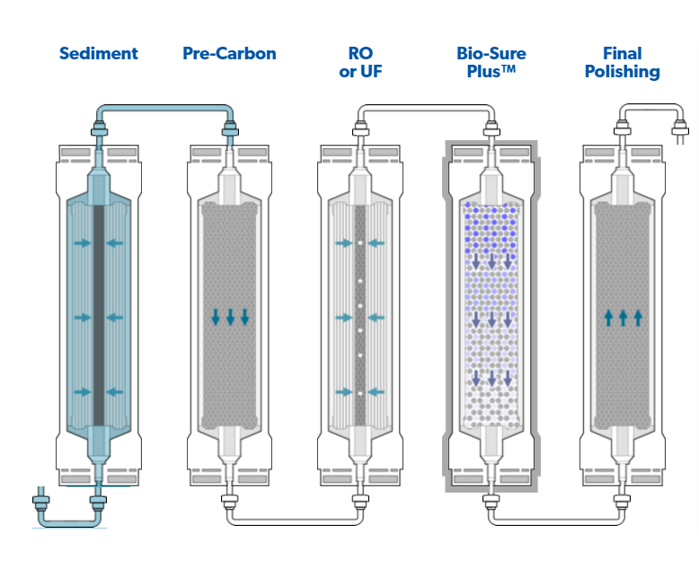 Water Filter System More Than Water